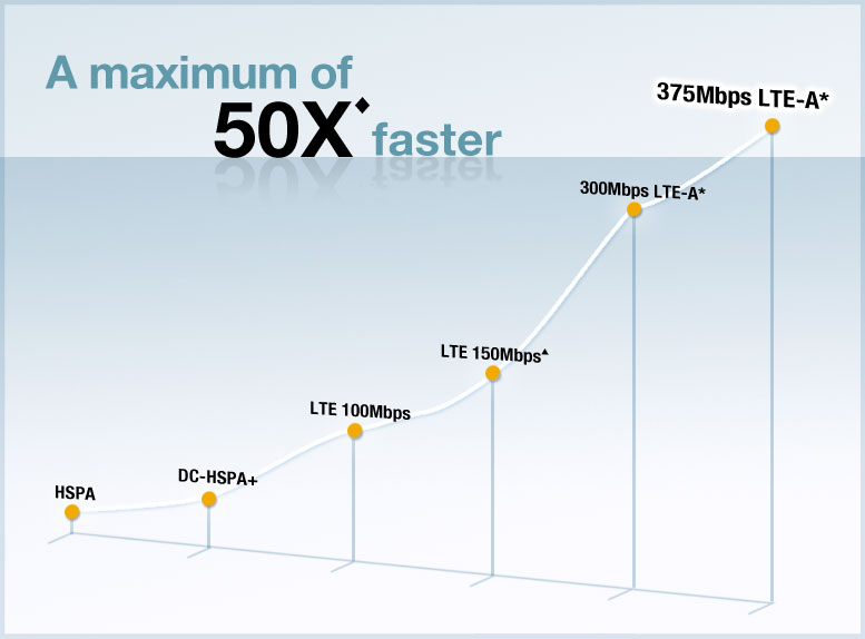 A maximum of 50X faster