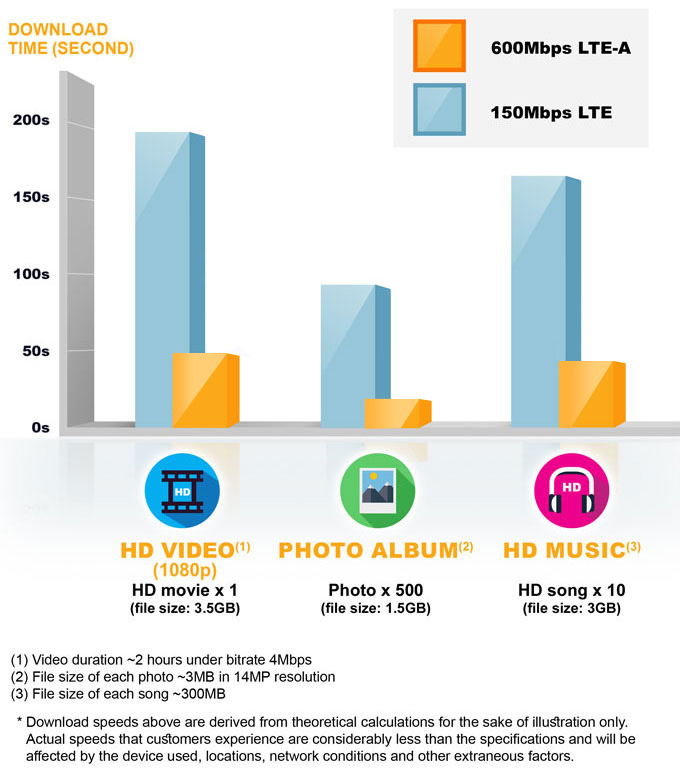 375Mbps LTE-A* network download experience reference