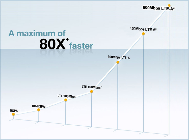 A maximum of 60X faster